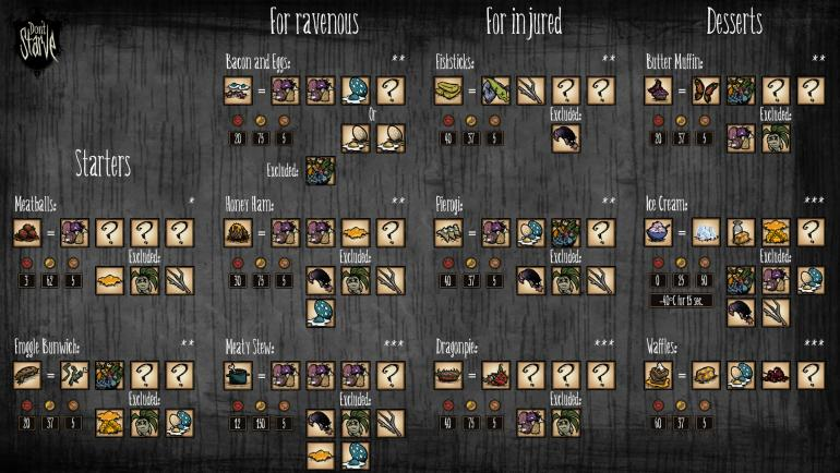 Food recipes poster help dont starve art music lore klei recipes 1g forumfinder Image collections